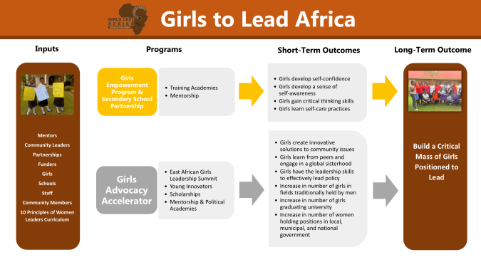Girls to Lead Africa Logic Model