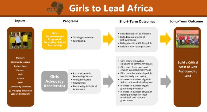 Girls to Lead Africa Logic Model